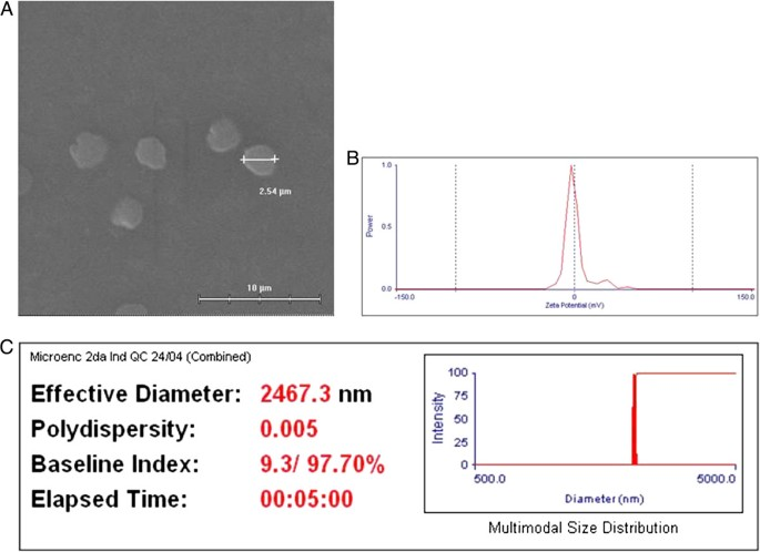 Chitosan microparticles loaded with yeast-derived PCV2 virus