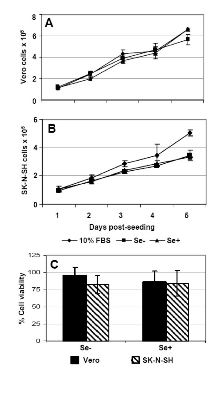 In vitro effects of selenium deficiency on West Nile virus