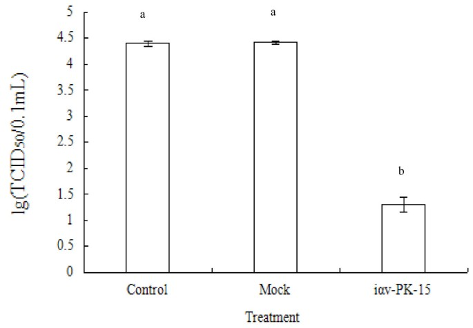 Lentviral-mediated RNAi to inhibit target gene expression of