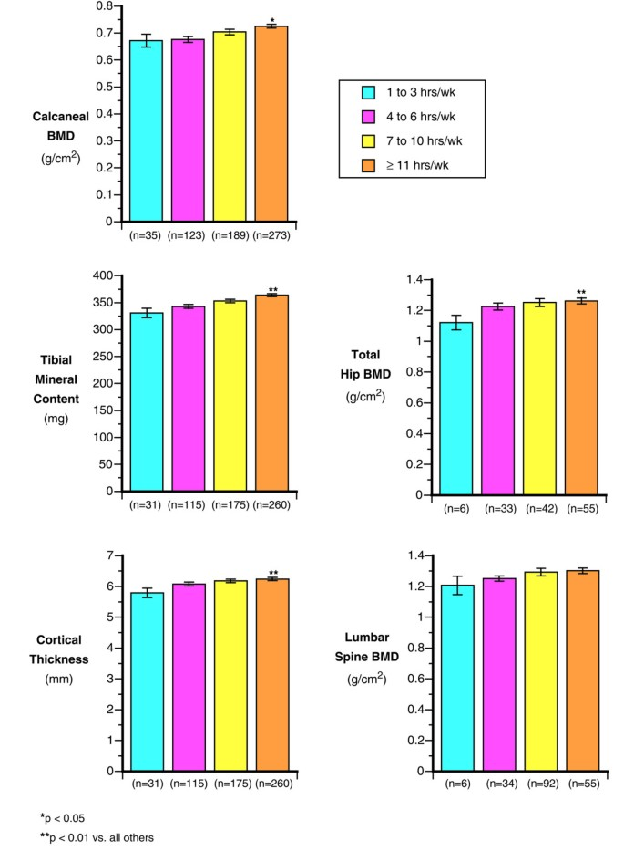 Determinants of bone mass and bone size in a large cohort of