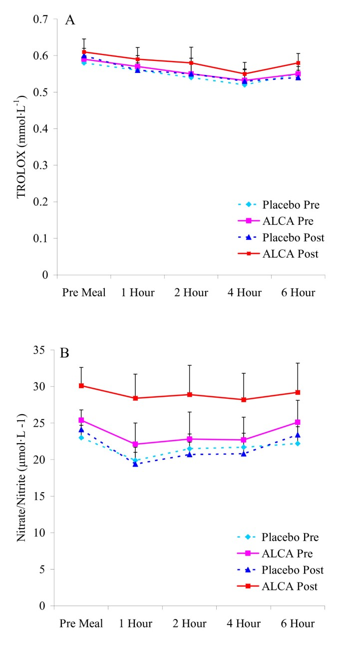 Effect of oral acetyl L-carnitine arginate on resting and