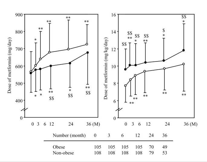 Long-term effect of metformin on blood glucose control in