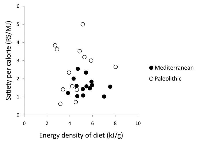 paleolithic diet holds more satiety than mediterranean diet