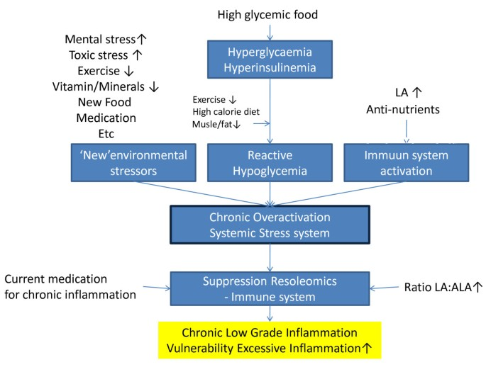 Chronic inflammatory diseases are stimulated by current