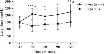 Acute L-Arginine supplementation does not increase nitric
