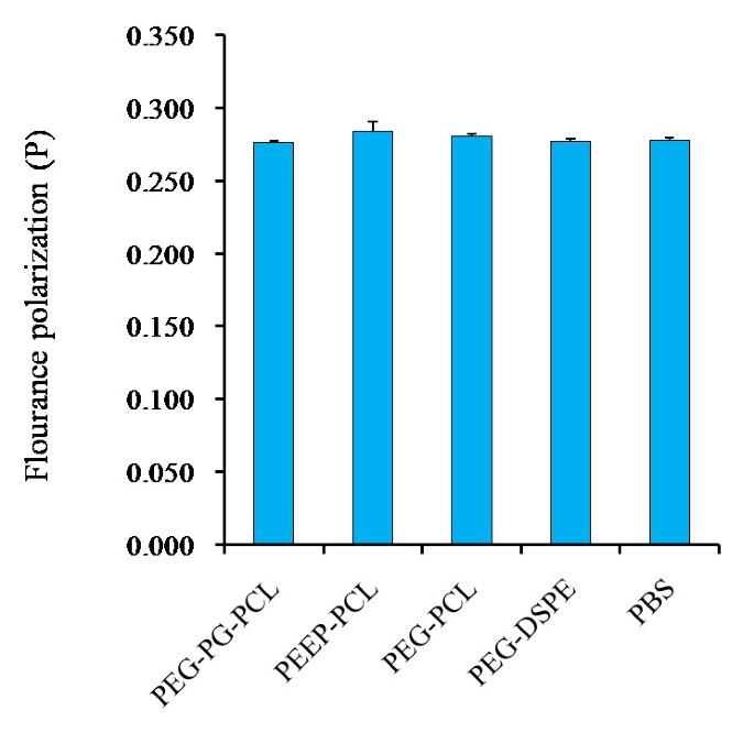 Nanotoxicity comparison of four amphiphilic polymeric micelles ...