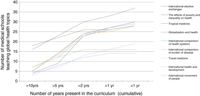 The evolution of global health teaching in undergraduate