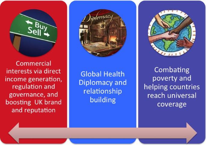 Sharing the British National Health Service around the world: a ...