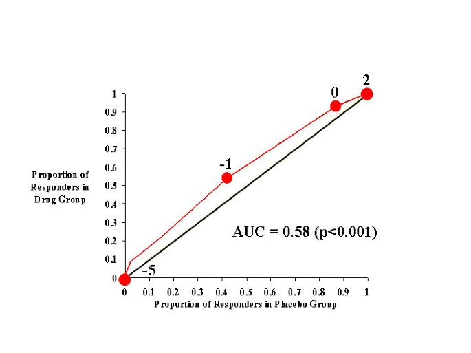Efficacy of atomoxetine in adult attention-Deficit/Hyperactivity