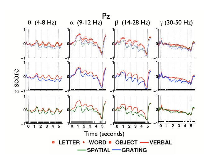 EEG correlates of verbal and nonverbal working memory