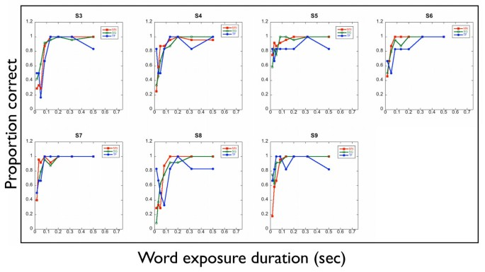 The development of an automated sentence generator for the