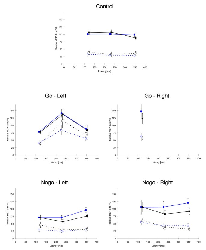 Effects of methylphenidate on motor system excitability in a