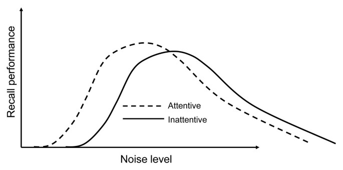 The effects of background white noise on memory performance in