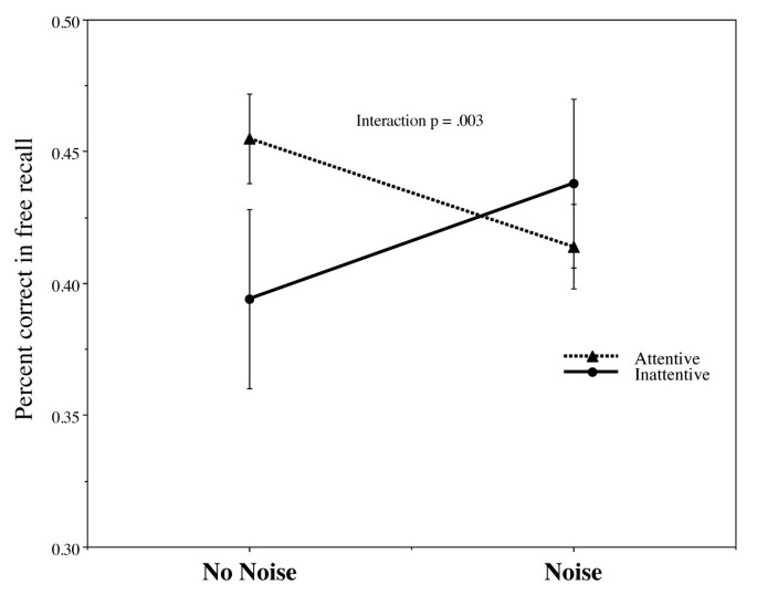 The effects of background white noise on memory performance