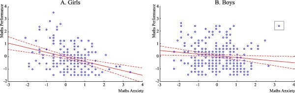 Gender differences in mathematics anxiety and the relation