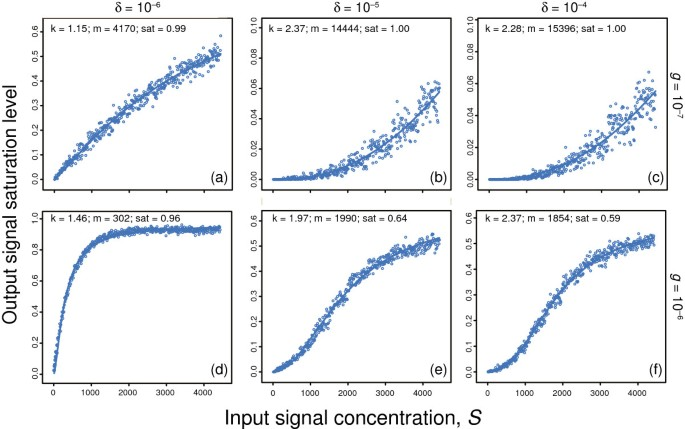 Input-output relations in biological systems: measurement