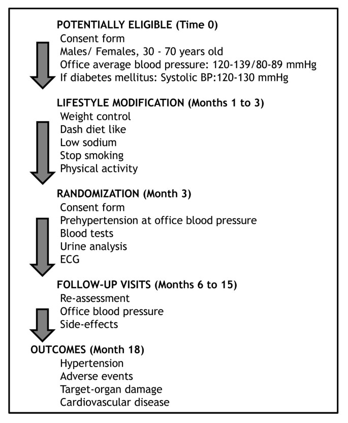 Prevention of hypertension in patients with pre-hypertension
