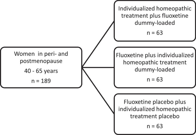 Efficacy of individualized homeopathic treatment and