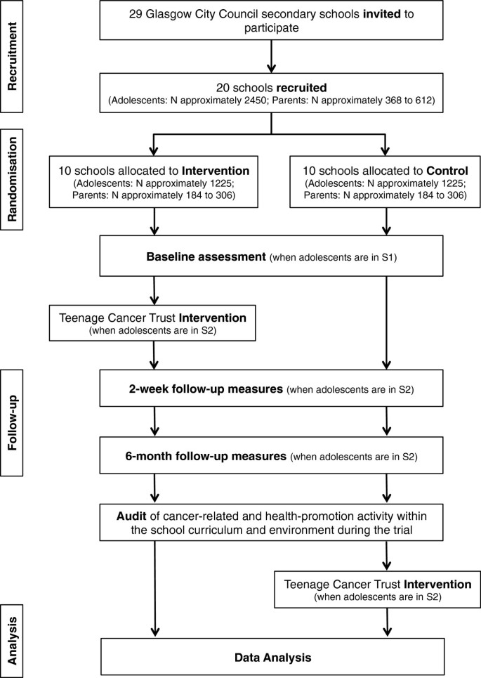 Adolescent Cancer Education (ACE) to increase adolescent and parent