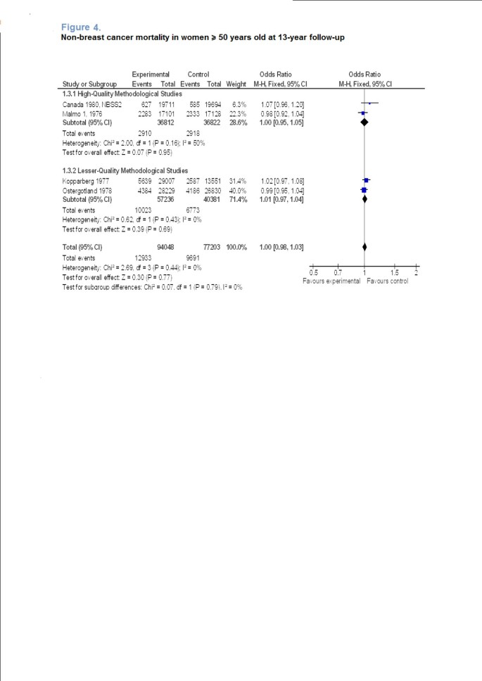 Is There Excess Mortality In Women Screened With Mammography A Meta Analysis Of Non Breast Cancer Mortality Springerlink