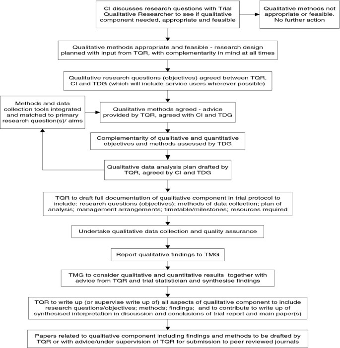 Qualitative research within trials: developing a standard