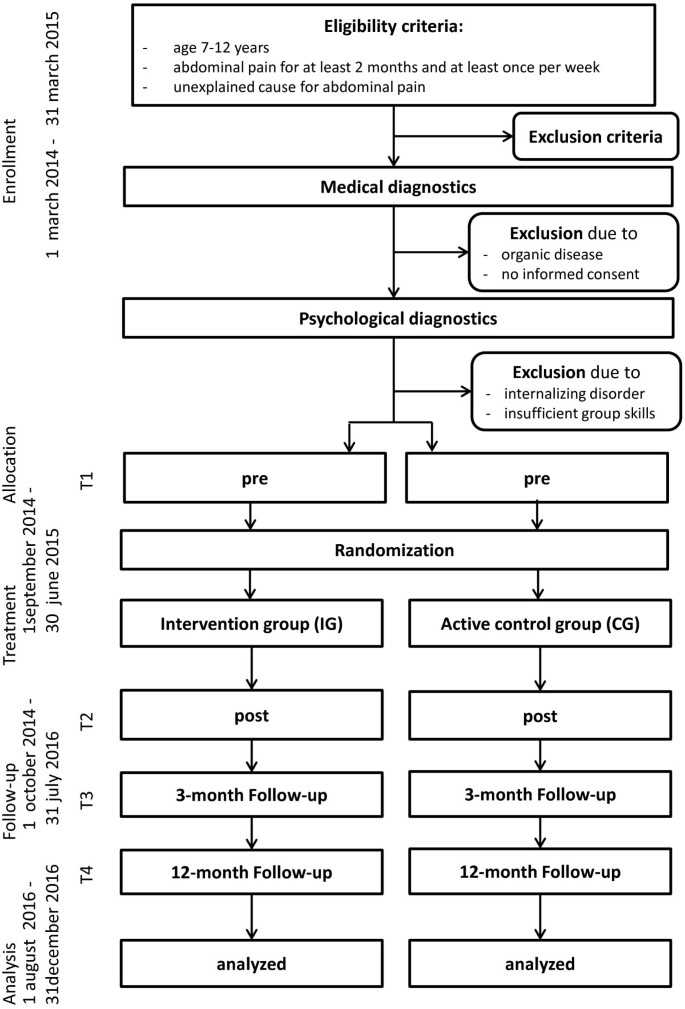 Stop the pain: study protocol for a randomized-controlled