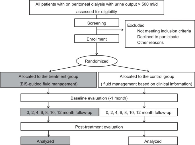 Control of fluid balance guided by body composition monitoring in