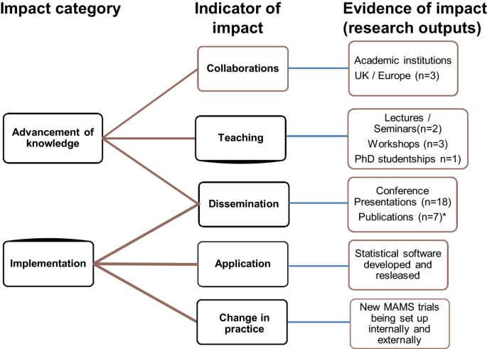 Measuring the impact of methodological research: a framework and