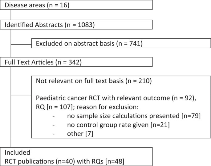 Comparison of anticipated and actual control group outcomes