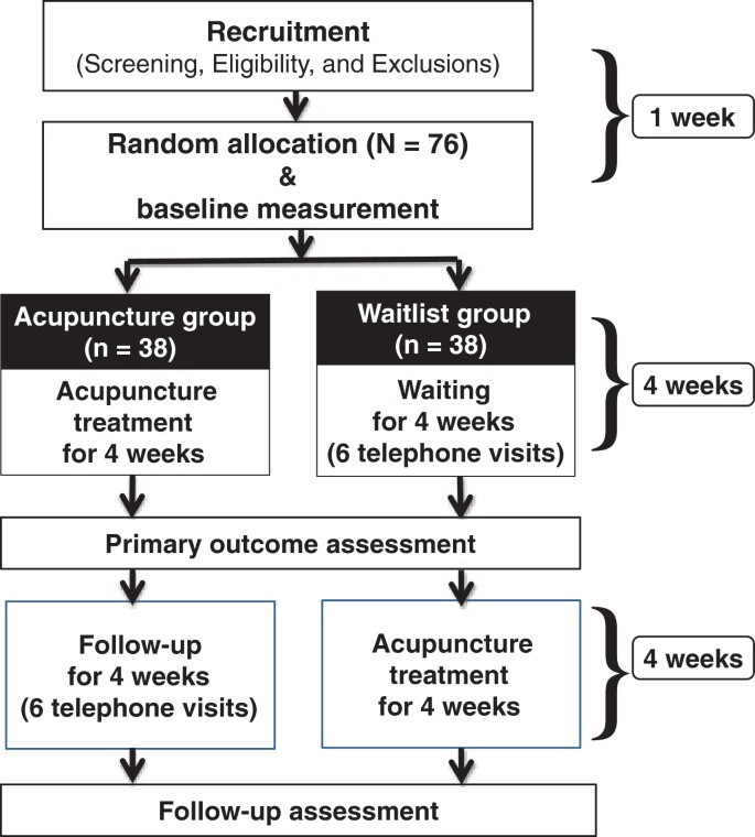 Acupuncture for functional dyspepsia: study protocol for a two