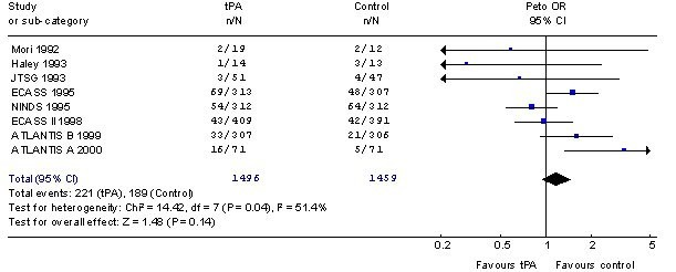 The third international stroke trial (IST-3) of thrombolysis for ...