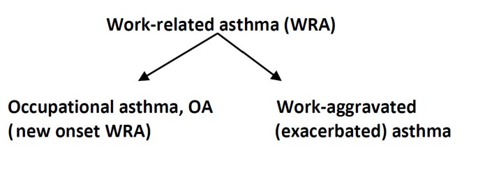 Bronchial asthma and COPD due to irritants in the workplace