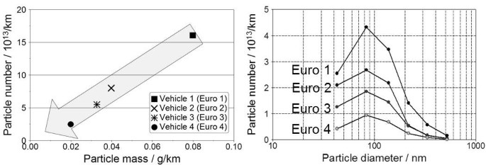 Particulate emissions from diesel engines: correlation between