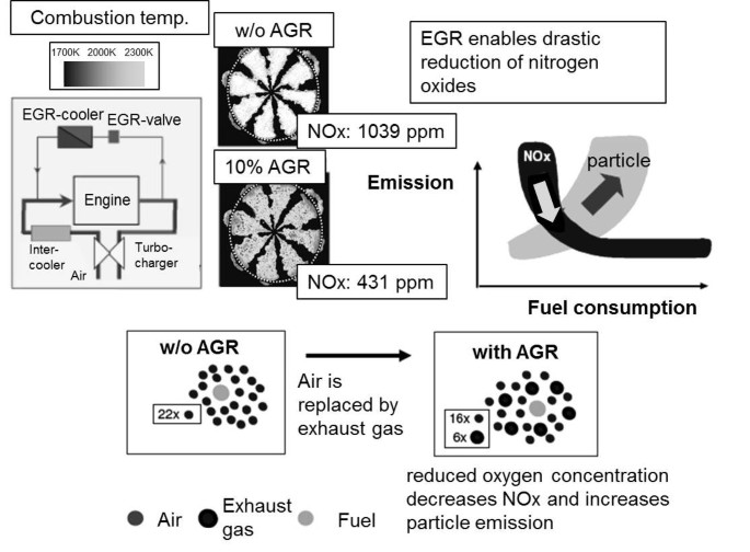 Particulate emissions from diesel engines: correlation