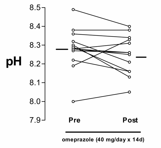 No Effect Of Omeprazole On PH Of Exhaled Breath Condensate