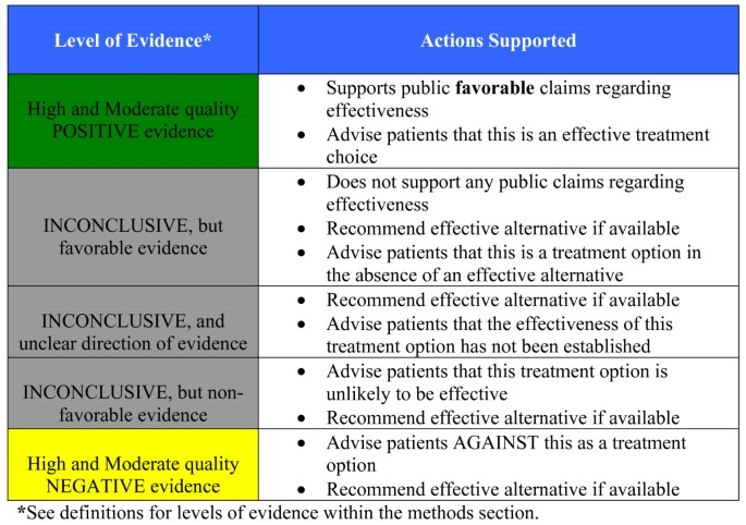 Effectiveness of manual therapies: the UK evidence report