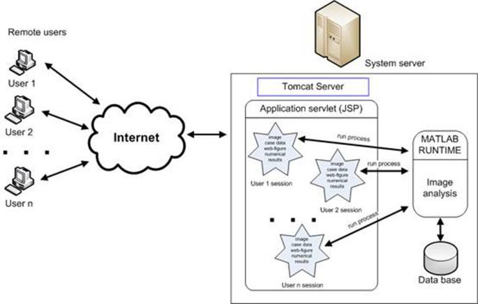 Using MATLAB software with Tomcat server and Java platform