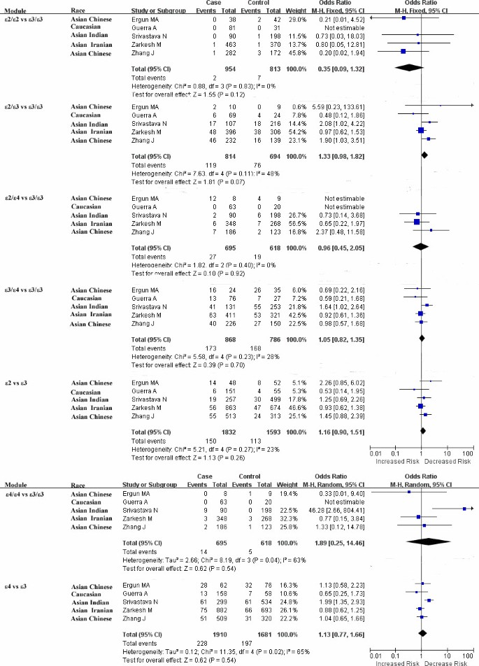 Meta-analyses between 18 candidate genetic markers and