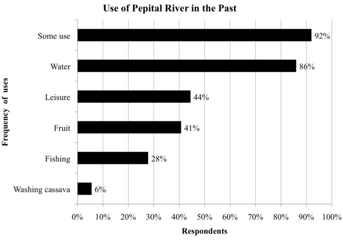 Perceptions of environmental change and use of traditional