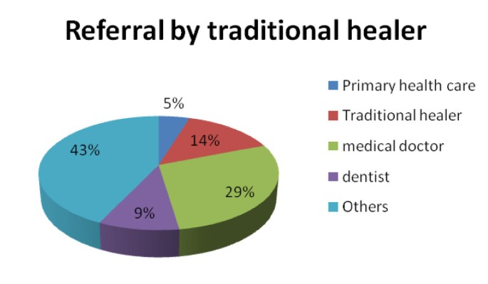 Knowledge and practice of traditional healers in oral health