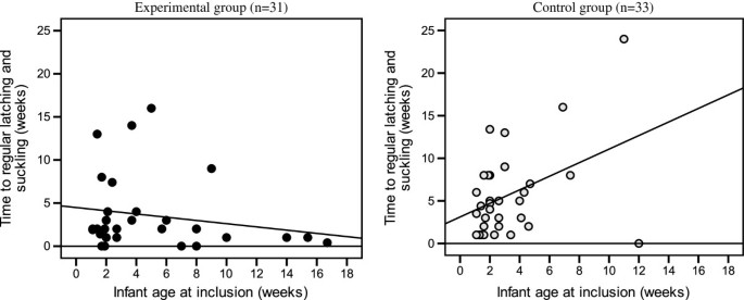 Effects of mother-infant skin-to-skin contact on severe