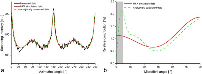 Measuring the distribution of cellulose microfibril angles