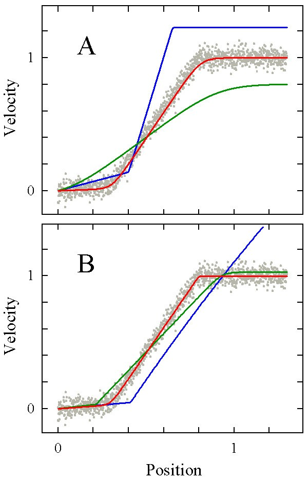 Tailor Made Composite Functions As Tools In Model Choice