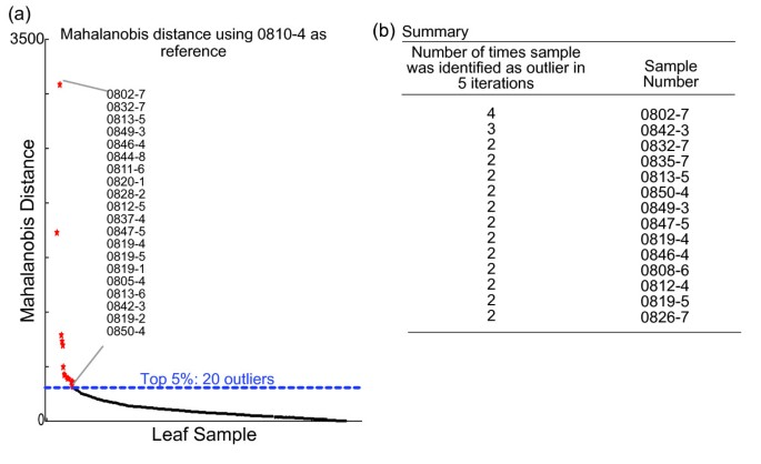 Combining multivariate analysis and monosaccharide composition