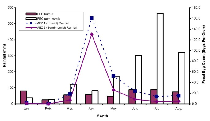 Risk factors of gastrointestinal nematode parasite infections in ...