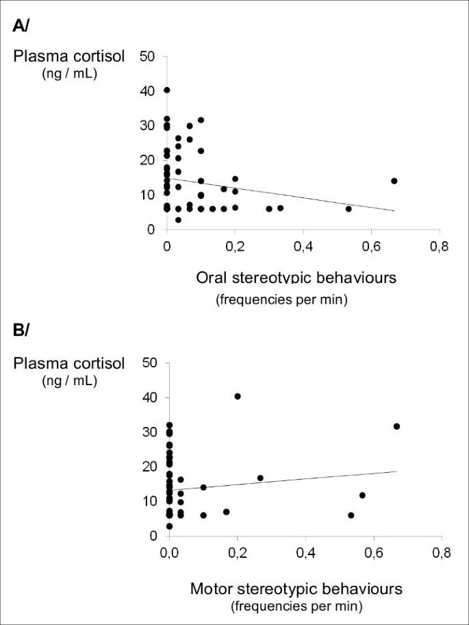 Plasma cortisol and faecal cortisol metabolites