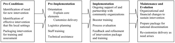 Implementing evidence-based interventions in health care