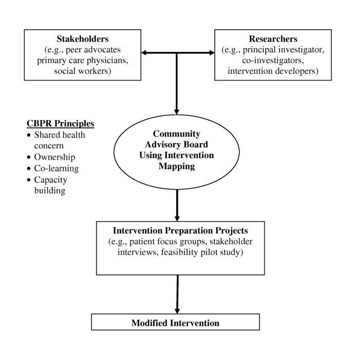 Collaborative planning approach to inform the implementation