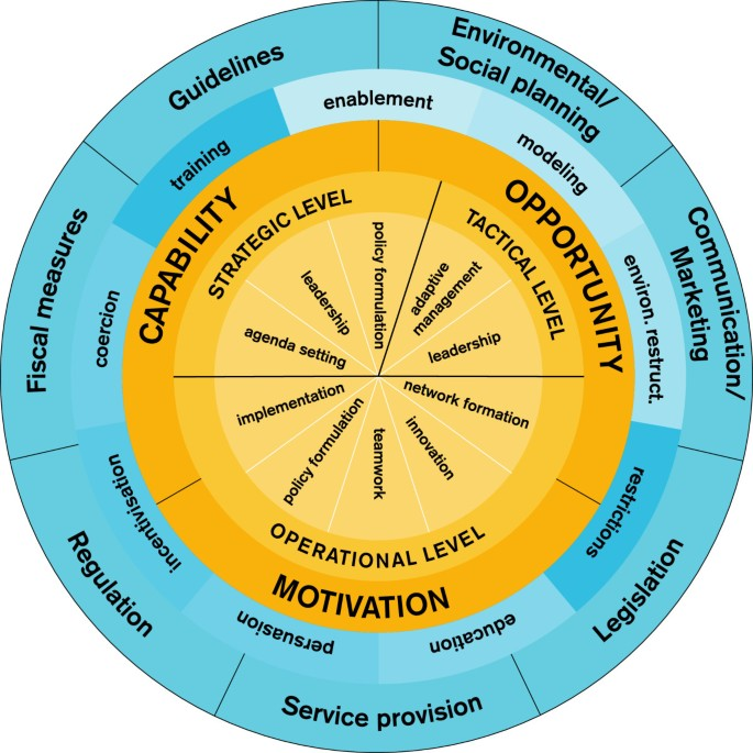 Proposing a conceptual framework for integrated local public health