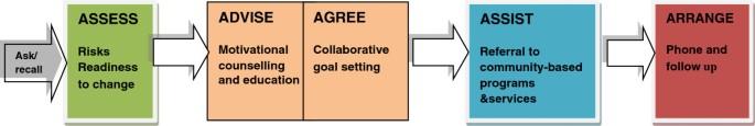 Preventive evidence into practice (PEP) study